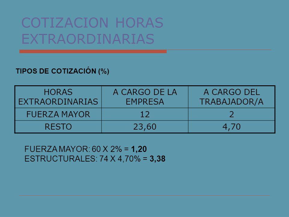 COTIZACION HORAS EXTRAORDINARIAS TIPOS DE COTIZACIÓN (%) HORAS EXTRAORDINARIAS A CARGO DE LA EMPRESA A CARGO DEL TRABAJADOR/A FUERZA MAYOR122 RESTO23,