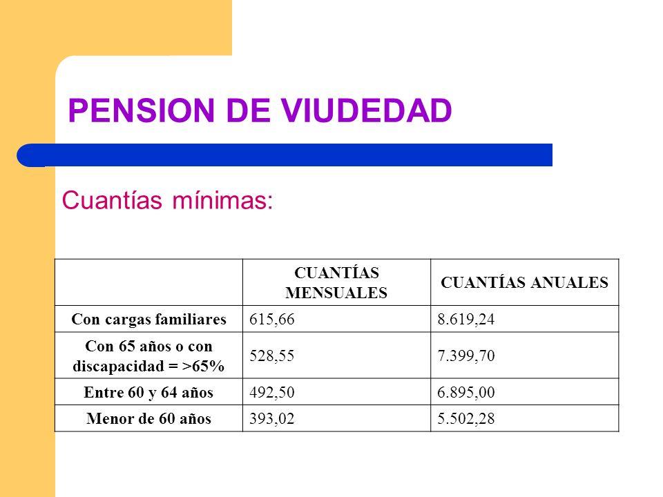 PENSION DE VIUDEDAD Cuantías mínimas: CUANTÍAS MENSUALES CUANTÍAS ANUALES Con cargas familiares615,668.619,24 Con 65 años o con discapacidad = >65% 52