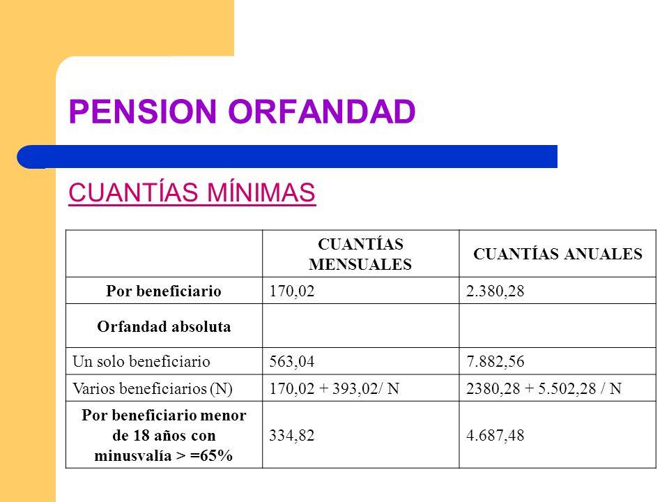 PENSION ORFANDAD CUANTÍAS MÍNIMAS CUANTÍAS MENSUALES CUANTÍAS ANUALES Por beneficiario170,022.380,28 Orfandad absoluta Un solo beneficiario563,047.882
