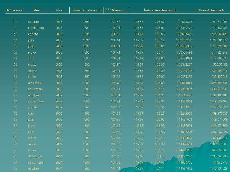 Nº de mesMesAñoBase de cotizaciónIPC MensualÍndice de actualización Base Actualizada 51octubre20031395107,67115,87107,671,076158631501,241293 52septie