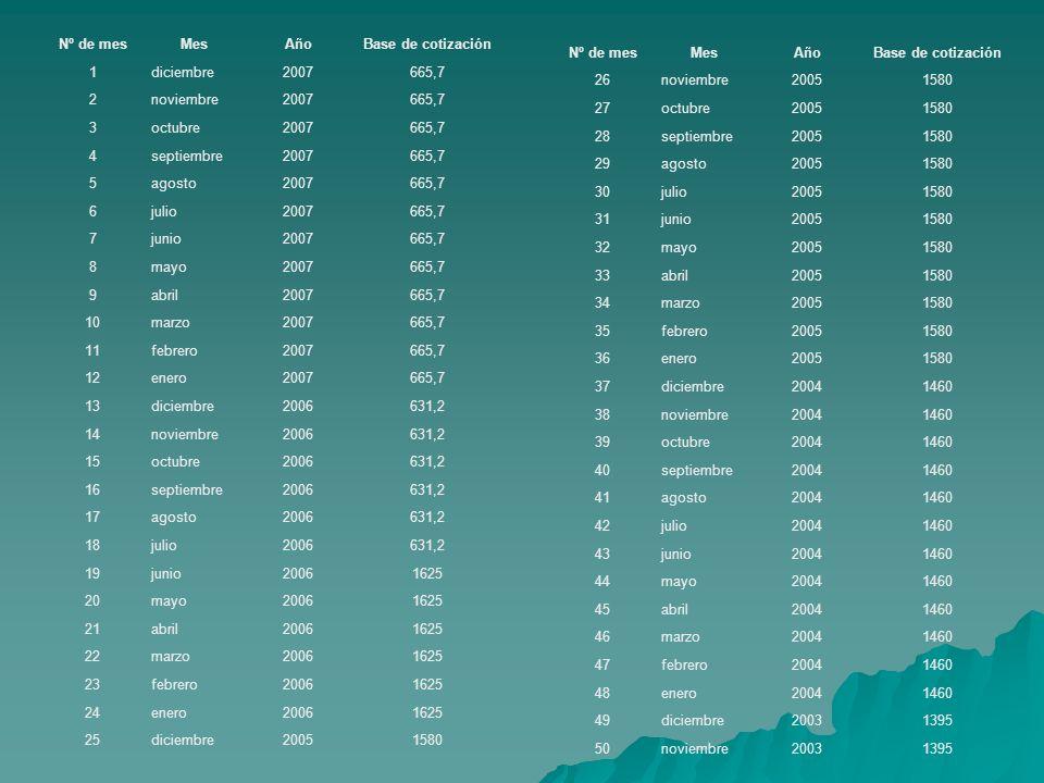 Nº de mesMesAñoBase de cotización 1diciembre2007665,7 2noviembre2007665,7 3octubre2007665,7 4septiembre2007665,7 5agosto2007665,7 6julio2007665,7 7jun