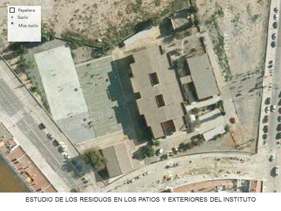 Papelera + Sucio * Muy sucio ESTUDIO DE LOS RESIDUOS EN LOS PATIOS Y EXTERIORES DEL INSTITUTO