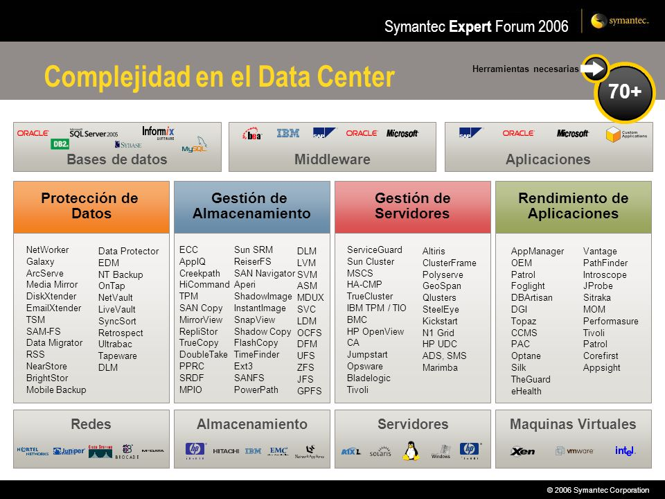 © 2006 Symantec Corporation Symantec Expert Forum 2006 Bases de datosMiddleware Complejidad en el Data Center AlmacenamientoRedesServidoresMaquinas Virtuales Protección de Datos Gestión de Almacenamiento Gestión de Servidores Rendimiento de Aplicaciones ServiceGuard Sun Cluster MSCS HA-CMP TrueCluster IBM TPM / TIO BMC HP OpenView CA Jumpstart Opsware Bladelogic Tivoli Altiris ClusterFrame Polyserve GeoSpan Qlusters SteelEye Kickstart N1 Grid HP UDC ADS, SMS Marimba DLM LVM SVM ASM MDUX SVC LDM OCFS DFM UFS ZFS JFS GPFS ECC AppIQ Creekpath HiCommand TPM SAN Copy MirrorView RepliStor TrueCopy DoubleTake PPRC SRDF MPIO Sun SRM ReiserFS SAN Navigator Aperi ShadowImage InstantImage SnapView Shadow Copy FlashCopy TimeFinder Ext3 SANFS PowerPath NetWorker Galaxy ArcServe Media Mirror DiskXtender EmailXtender TSM SAM-FS Data Migrator RSS NearStore BrightStor Mobile Backup Data Protector EDM NT Backup OnTap NetVault LiveVault SyncSort Retrospect Ultrabac Tapeware DLM Vantage PathFinder Introscope JProbe Sitraka MOM Performasure Tivoli Patrol Corefirst Appsight AppManager OEM Patrol Foglight DBArtisan DGI Topaz CCMS PAC Optane Silk TheGuard eHealth 12345678910111213141516171819202122232425262728293031323334353637383940414243444546474849505152535455565758596061626364656667686970+ Herramientas necesarias