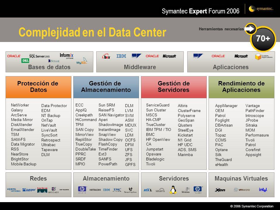 © 2006 Symantec Corporation Symantec Expert Forum 2006 Bases de datosMiddleware Complejidad en el Data Center AlmacenamientoRedesServidoresMaquinas Vi