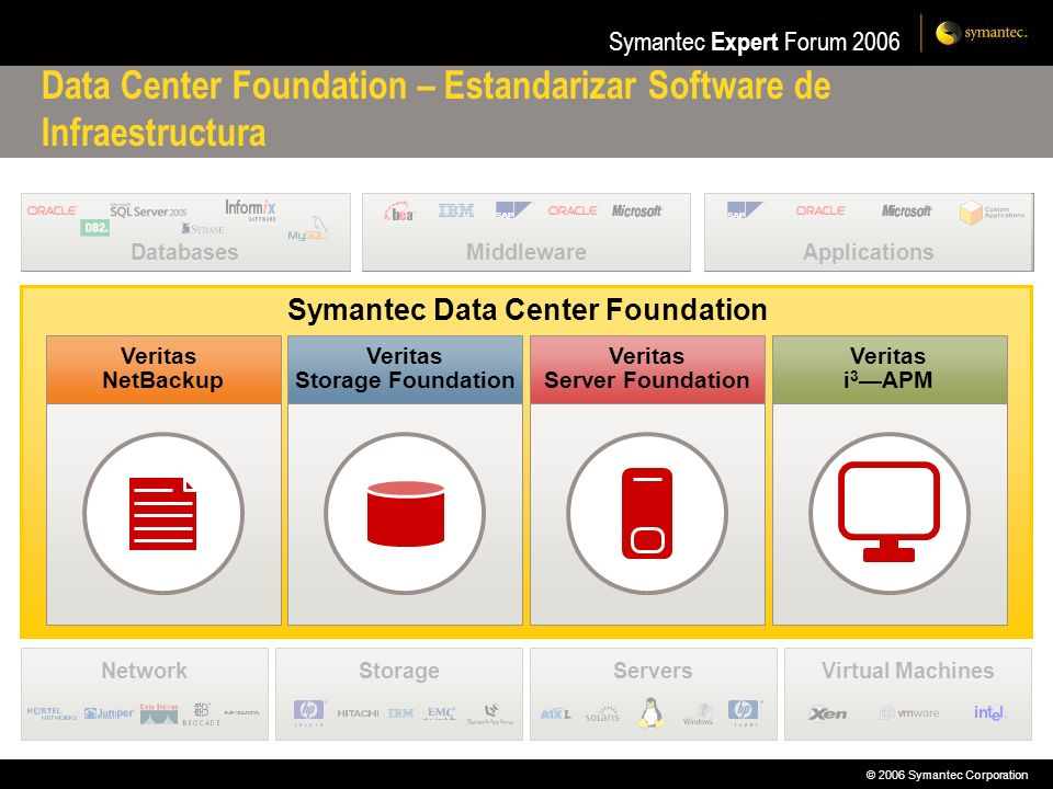 © 2006 Symantec Corporation Symantec Expert Forum 2006 DatabasesMiddlewareApplications Symantec Data Center Foundation Data Center Foundation – Estandarizar Software de Infraestructura StorageNetworkServersVirtual Machines Veritas NetBackup Veritas Storage Foundation Veritas Server Foundation Veritas i 3 APM