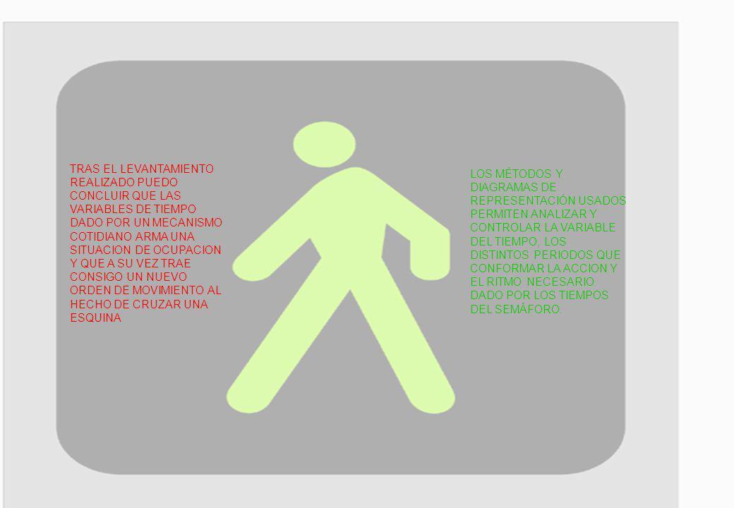 TRAS EL LEVANTAMIENTO REALIZADO PUEDO CONCLUIR QUE LAS VARIABLES DE TIEMPO DADO POR UN MECANISMO COTIDIANO ARMA UNA SITUACION DE OCUPACION Y QUE A SU VEZ TRAE CONSIGO UN NUEVO ORDEN DE MOVIMIENTO AL HECHO DE CRUZAR UNA ESQUINA LOS MÉTODOS Y DIAGRAMAS DE REPRESENTACIÓN USADOS PERMITEN ANALIZAR Y CONTROLAR LA VARIABLE DEL TIEMPO, LOS DISTINTOS PERIODOS QUE CONFORMAR LA ACCION Y EL RITMO NECESARIO DADO POR LOS TIEMPOS DEL SEMÁFORO.