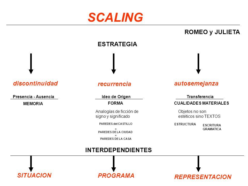 SCALING ROMEO y JULIETA ESTRATEGIA discontinuidad recurrencia autosemejanza Presencia - Ausencia MEMORIA Ideo de Origen FORMA Transferencia CUALIDADES MATERIALES Analogías de ficción de signo y significado PAREDES del CASTILLO = PAREDES DE LA CIUDAD = PAREDES DE LA CASA Objetos no son estéticos sino TEXTOS ESTRUCTURA ESCRITURA GRAMATICA INTERDEPENDIENTES SITUACION PROGRAMA REPRESENTACION