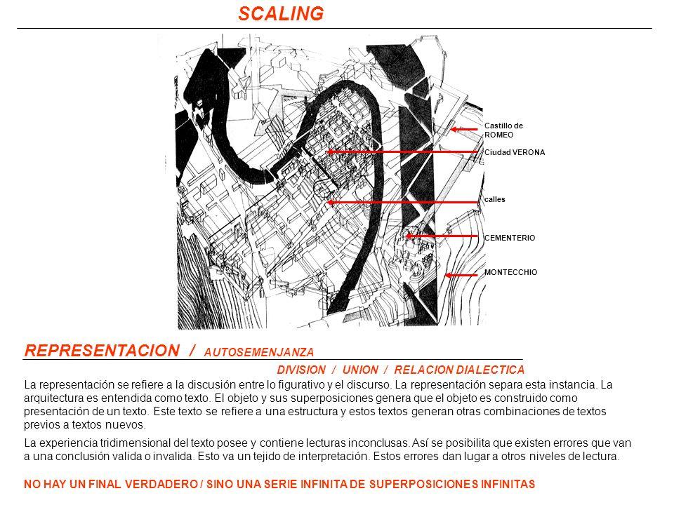 SCALING REPRESENTACION / AUTOSEMENJANZA DIVISION / UNION / RELACION DIALECTICA La representación se refiere a la discusión entre lo figurativo y el discurso.