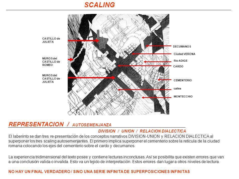 SCALING REPRESENTACION / AUTOSEMENJANZA DIVISION / UNION / RELACION DIALECTICA El laberinto se dan tres re-presentación de los conceptos narrativos DIVISION-UNION y RELACION DIALECTICA al superponer los tres scaling autosemenjantes.