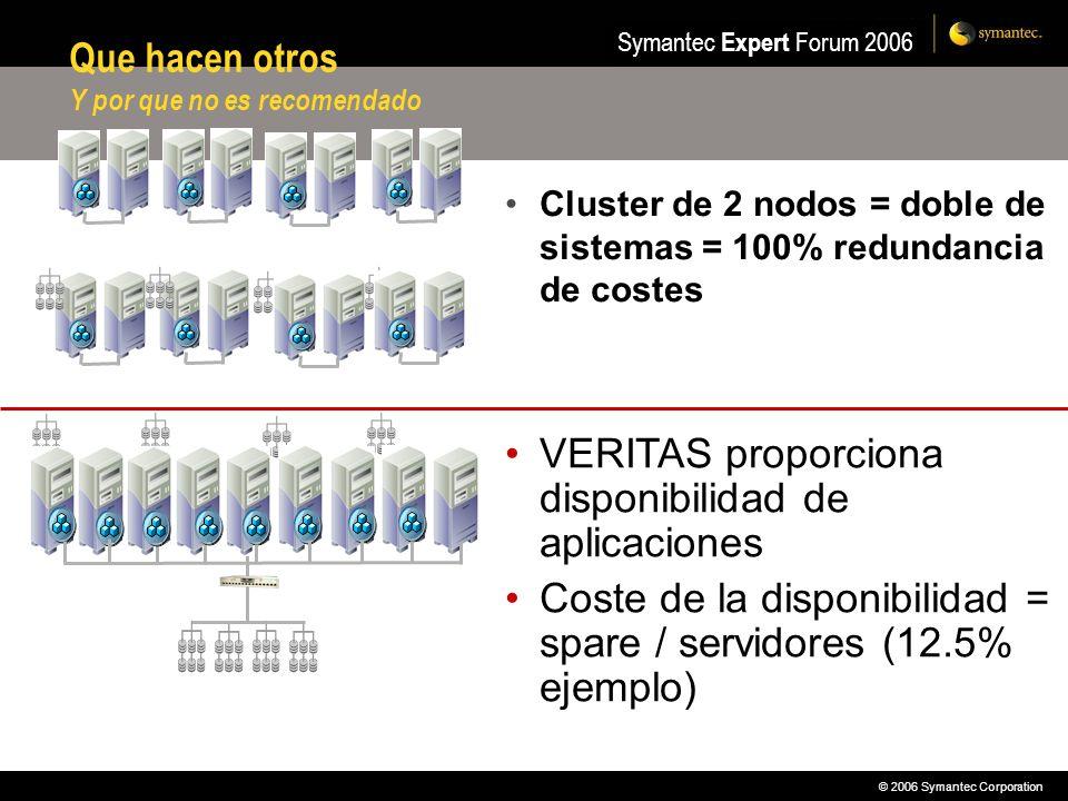 © 2006 Symantec Corporation Symantec Expert Forum 2006 Que hacen otros Y por que no es recomendado Cluster de 2 nodos = doble de sistemas = 100% redun