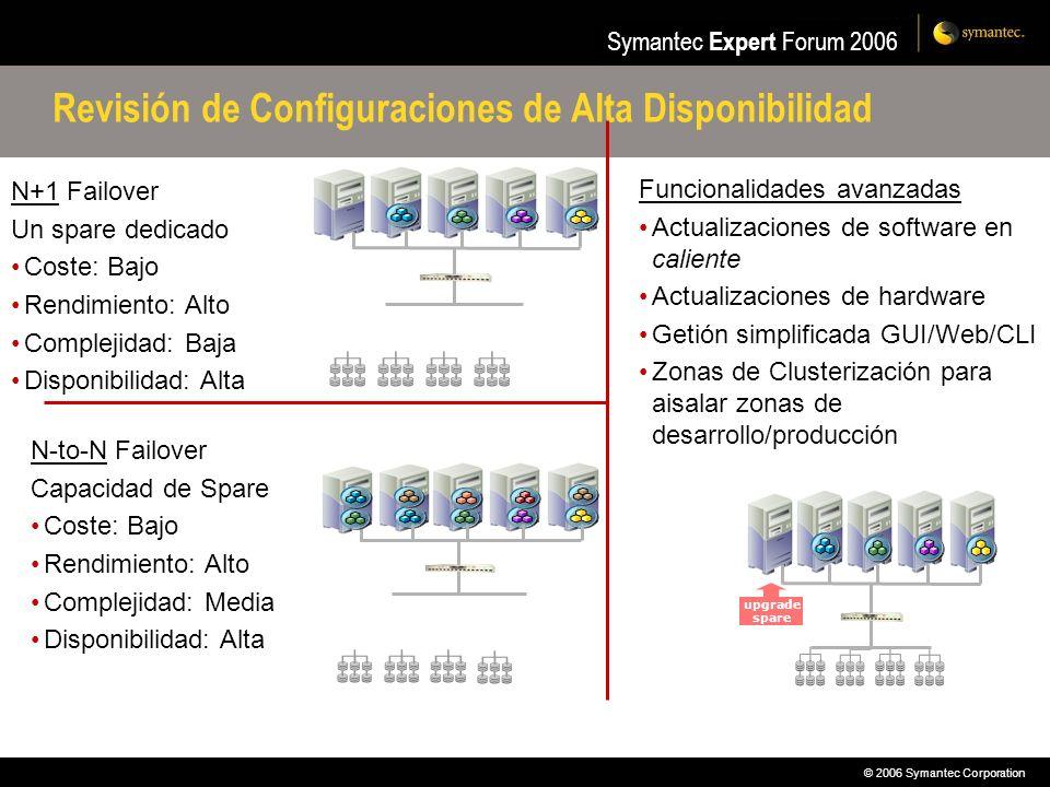 © 2006 Symantec Corporation Symantec Expert Forum 2006 Revisión de Configuraciones de Alta Disponibilidad N+1 Failover Un spare dedicado Coste: Bajo R