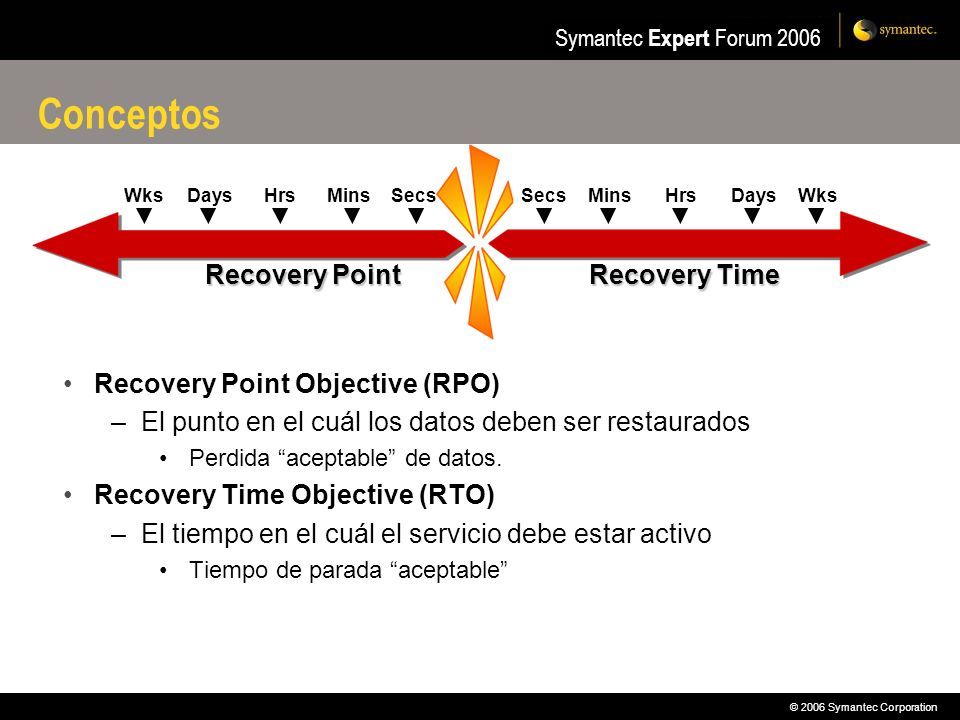 © 2006 Symantec Corporation Symantec Expert Forum 2006 Resumen de Opciones Metropolitan Cluster with Remote Mirroring –Requires full SAN/network connectivity –Full automation of high availability and disaster recovery environment –Ideal for metropolitan areas with dark fiber Metropolitan Cluster with Replication –Ideal where no SAN connection between nodes –Automates replication control Wide Area/Global Cluster –Full local/metro/wide area disaster recovery capability –Multiple failover choices, with differing priority