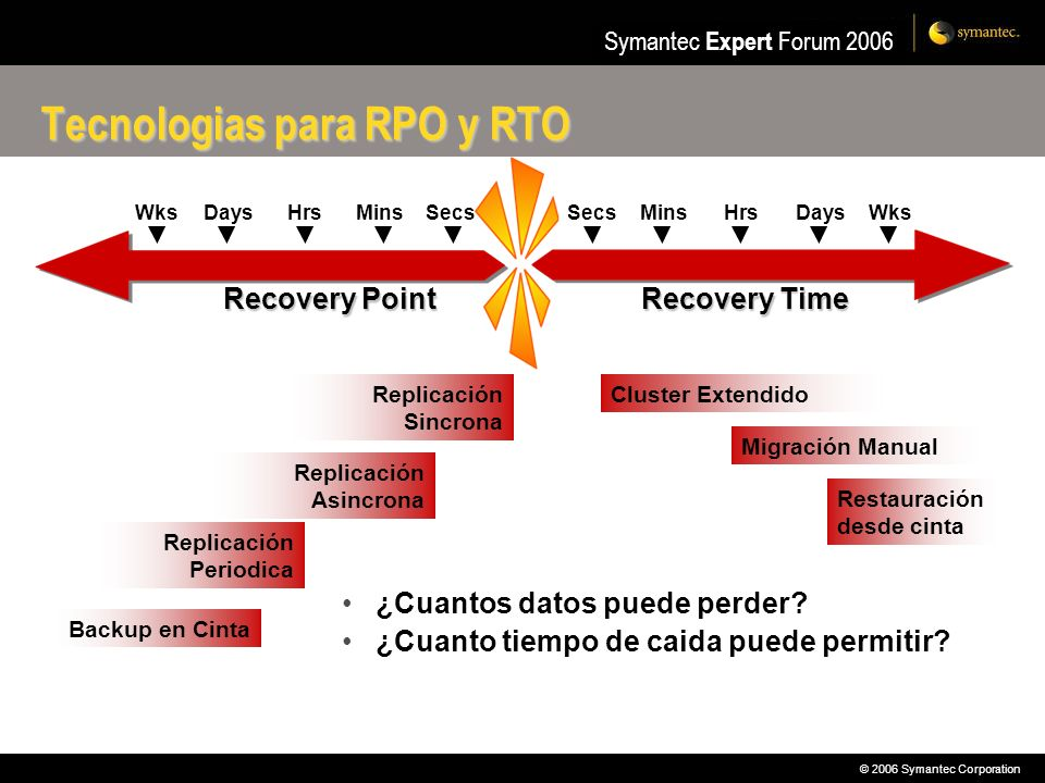 © 2006 Symantec Corporation Symantec Expert Forum 2006 Storage Availability Automation Performance Application Server La curva de la alta disponibilidad INVESTMENT AVAILABILITY Low-Level SLAMedium-Level SLAHigh-Level SLA Highly Available Databases Replication and Remote Mirroring Global Clustering Local Clustering Backup and Restore Online Volume Management, Storage Checkpoints, Point-in-Time Copies Online Volume Management Storage Checkpoints LAN Clustering WAN Clustering Backup Asynchronous Replication Synchronous Replication Vaulting Bare-Metal Restore Storage High Availability Zone