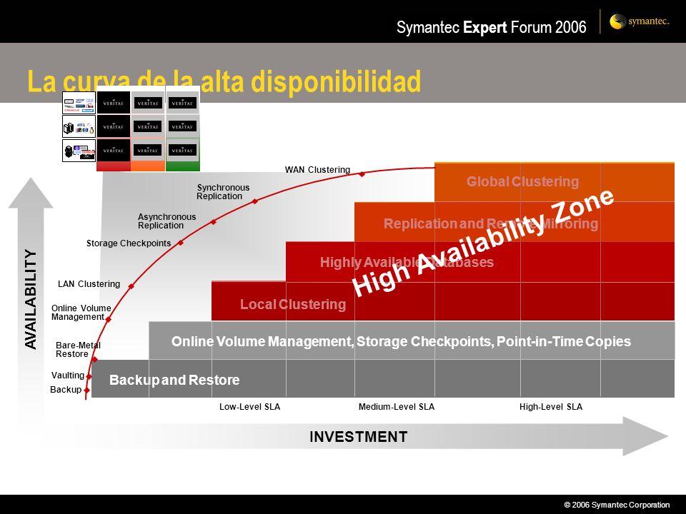 © 2006 Symantec Corporation Symantec Expert Forum 2006 Storage Availability Automation Performance Application Server La curva de la alta disponibilid