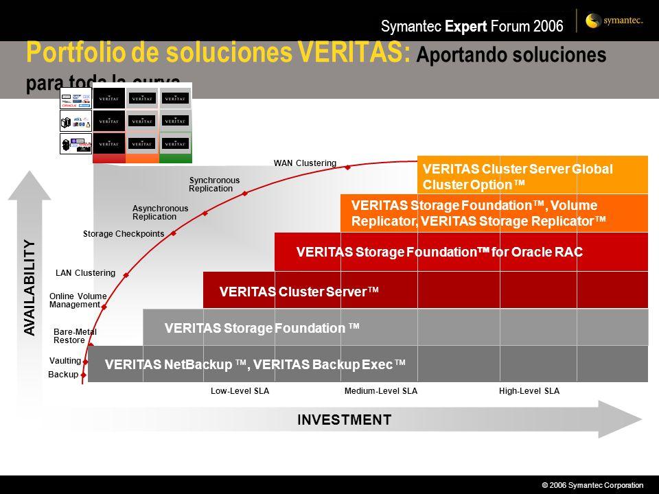 © 2006 Symantec Corporation Symantec Expert Forum 2006 Algunas percepciones respecto a las soluciones de alta disponibilidad Es costoso Es complejo Difícil de medir No es fácil hacer pruebas