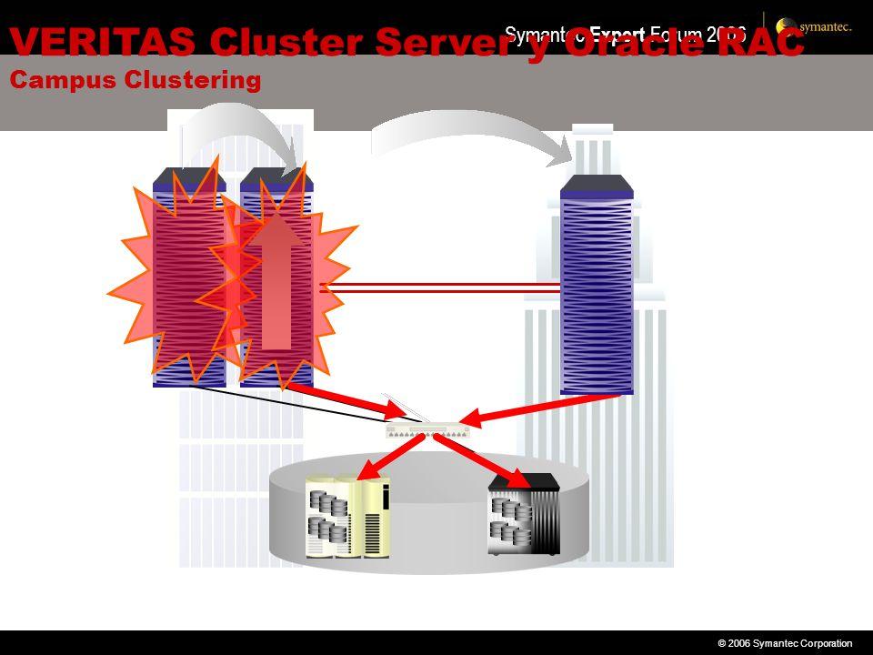 © 2006 Symantec Corporation Symantec Expert Forum 2006 VERITAS Cluster Server y Oracle RAC Campus Clustering