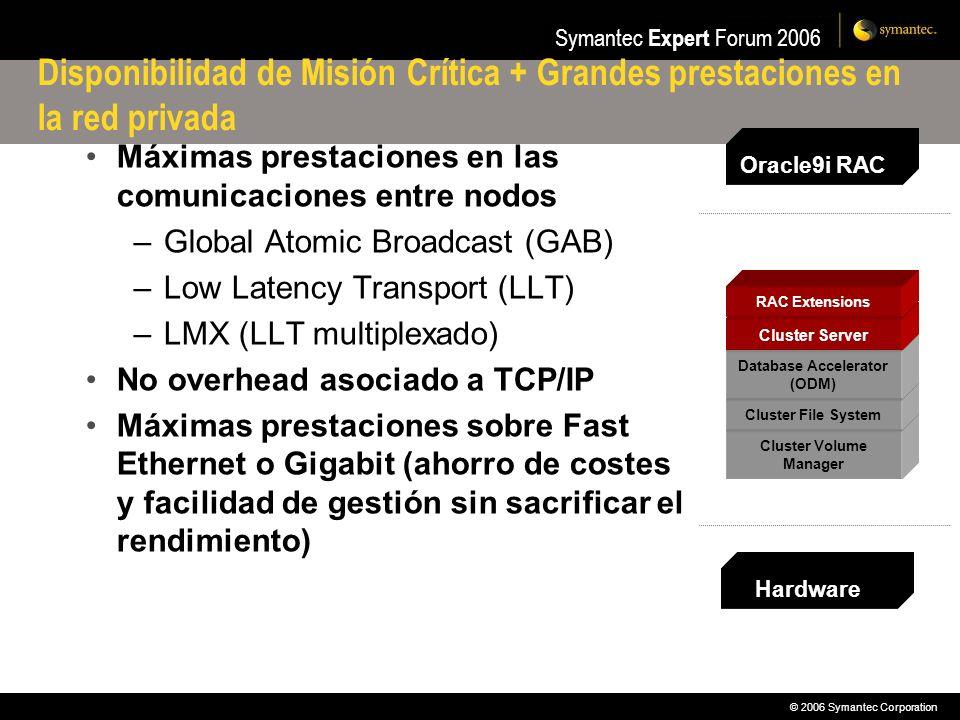 © 2006 Symantec Corporation Symantec Expert Forum 2006 Disponibilidad de Misión Crítica + Grandes prestaciones en la red privada Máximas prestaciones