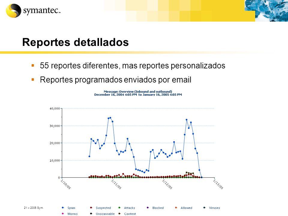 21 – 2005 Symantec Corporation, All Rights Reserved Reportes detallados 55 reportes diferentes, mas reportes personalizados Reportes programados envia