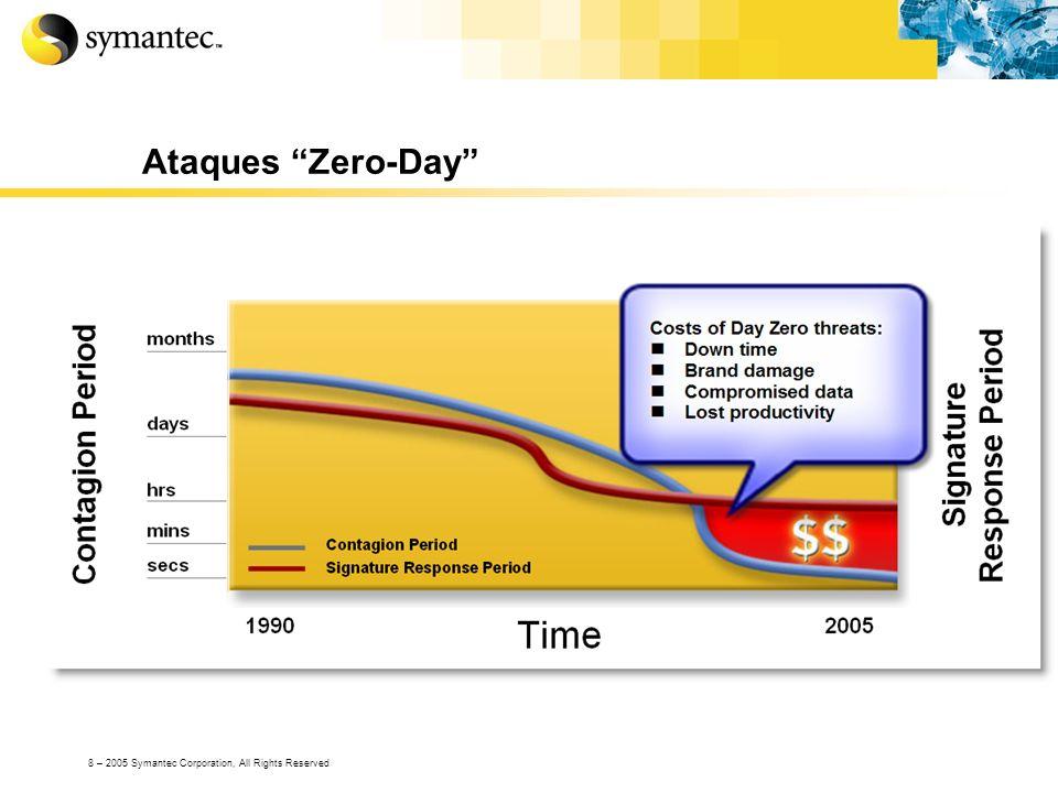 29 – 2005 Symantec Corporation, All Rights Reserved Ejemplo de implementación
