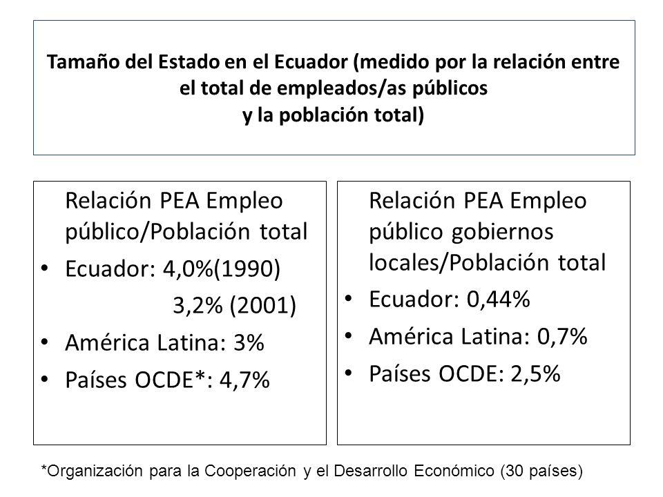 Tamaño del Estado en el Ecuador (medido por la relación entre el total de empleados/as públicos y la población total) Relación PEA Empleo público/Pobl