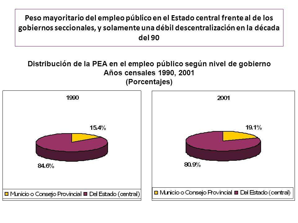 Peso mayoritario del empleo público en el Estado central frente al de los gobiernos seccionales, y solamente una débil descentralización en la década