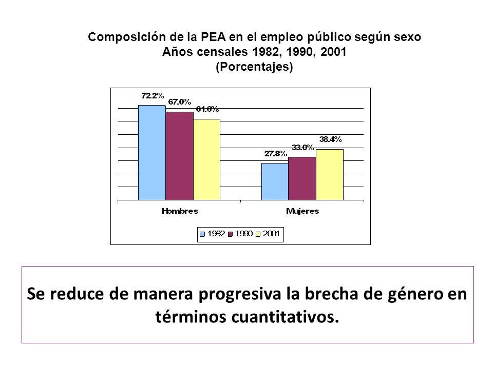Se reduce de manera progresiva la brecha de género en términos cuantitativos. Composición de la PEA en el empleo público según sexo Años censales 1982