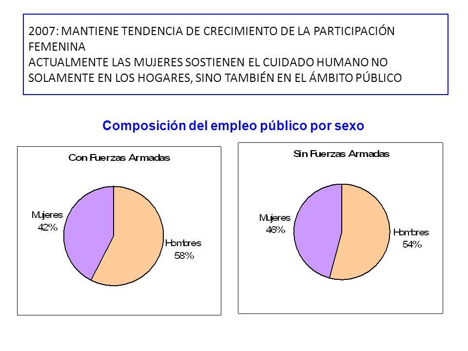 2007: MANTIENE TENDENCIA DE CRECIMIENTO DE LA PARTICIPACIÓN FEMENINA ACTUALMENTE LAS MUJERES SOSTIENEN EL CUIDADO HUMANO NO SOLAMENTE EN LOS HOGARES,