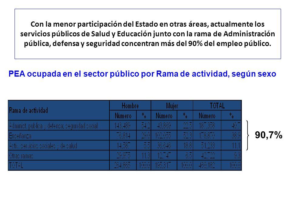 Con la menor participación del Estado en otras áreas, actualmente los servicios públicos de Salud y Educación junto con la rama de Administración públ