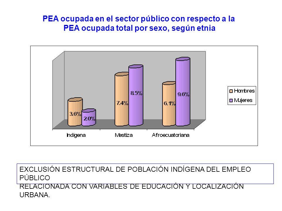 PEA ocupada en el sector público con respecto a la PEA ocupada total por sexo, según etnia EXCLUSIÓN ESTRUCTURAL DE POBLACIÓN INDÍGENA DEL EMPLEO PÚBL