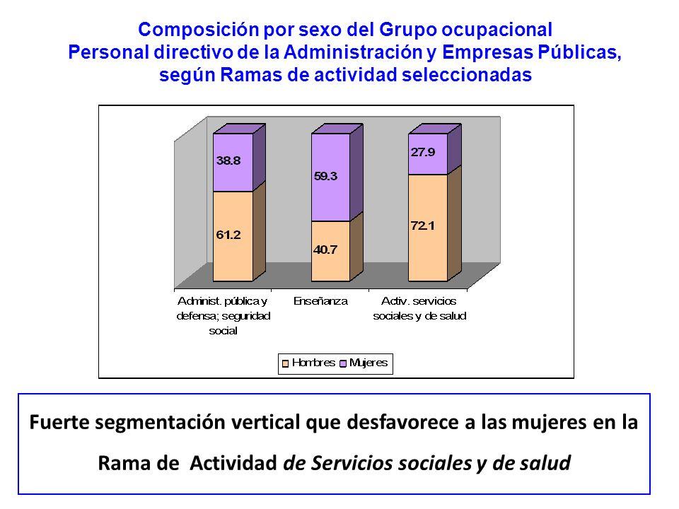 Fuerte segmentación vertical que desfavorece a las mujeres en la Rama de Actividad de Servicios sociales y de salud Composición por sexo del Grupo ocu