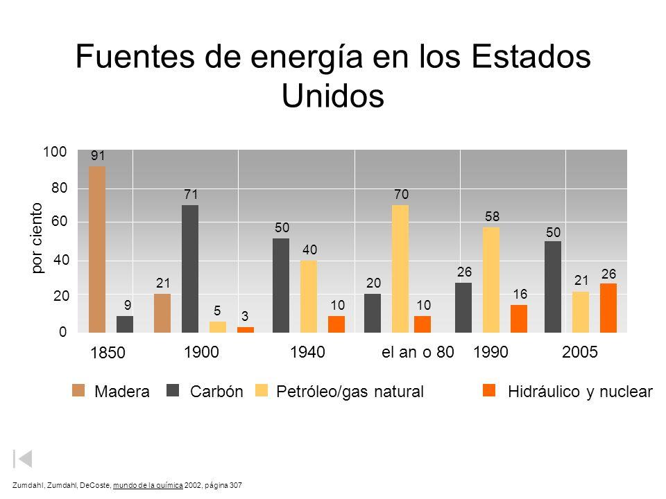 Fuentes de energía en los Estados Unidos Zumdahl, Zumdahl, DeCoste, mundo de la química 2002, página 307 MaderaCarbónPetróleo/gas naturalHidráulico y