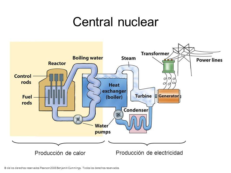 © de los derechos reservados Pearson 2006 Benjamin Cummings. Todos los derechos reservados. Producción de calor Producción de electricidad Central nuc