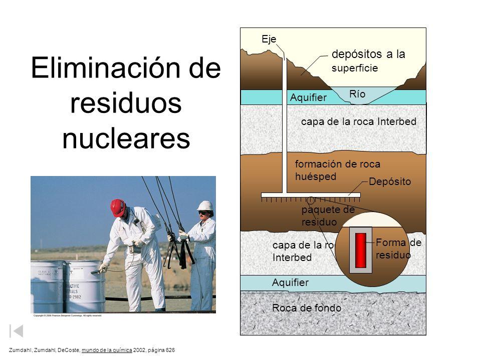 Eliminación de residuos nucleares Zumdahl, Zumdahl, DeCoste, mundo de la química 2002, página 626 depósitos a la superficie formación de roca huésped