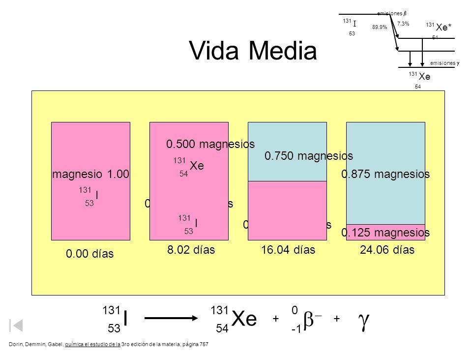 magnesio 1.00 0.875 magnesios 0.500 magnesios 0.250 magnesios 0.125 magnesios 8.02 días 0.00 días 16.04 días24.06 días Vida Media Dorin, Demmin, Gabel