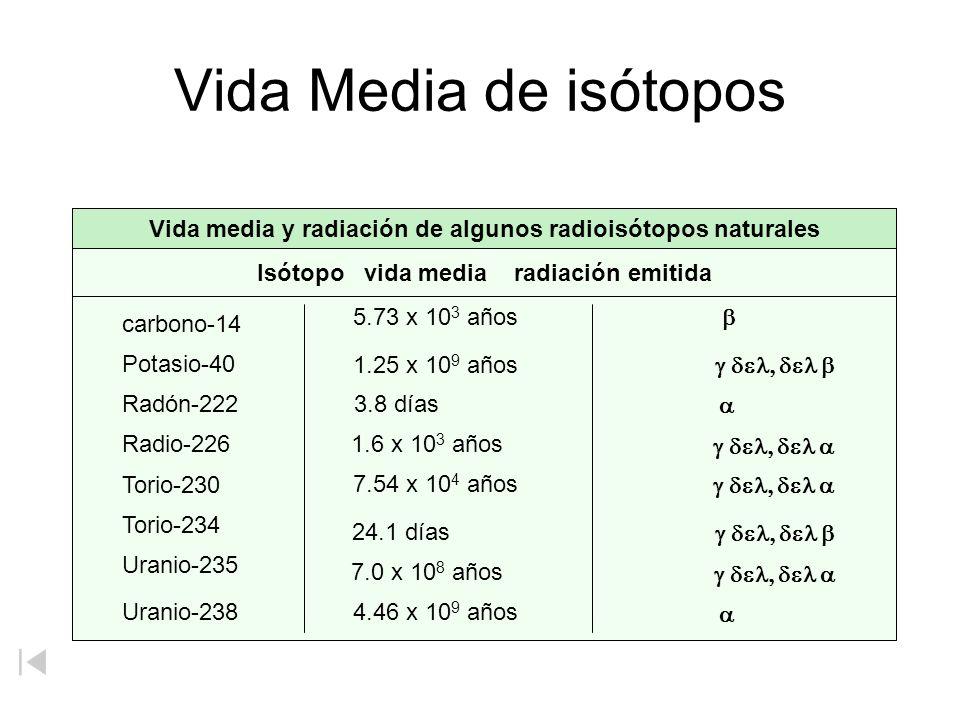 Vida Media de isótopos Isótopo vida media radiación emitida Vida media y radiación de algunos radioisótopos naturales carbono-14 5.73 x 10 3 años Pota