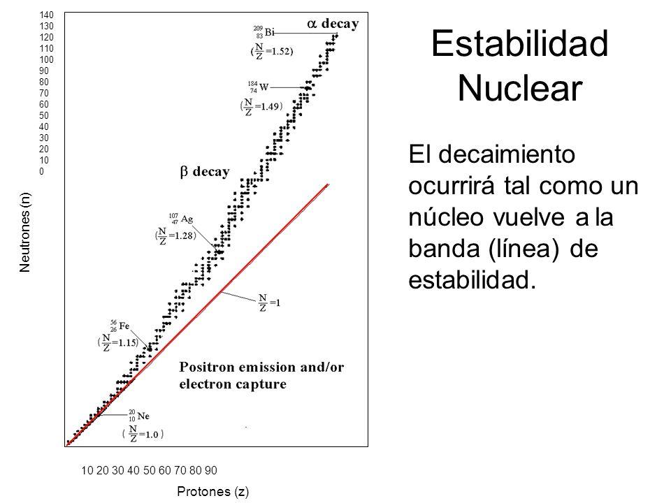 Estabilidad Nuclear El decaimiento ocurrirá tal como un núcleo vuelve a la banda (línea) de estabilidad. Protones (z) 10 20 30 40 50 60 70 80 90 140 1