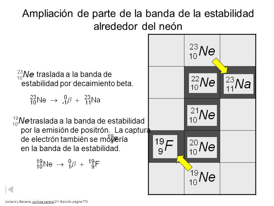Ampliación de parte de la banda de la estabilidad alrededor del neón traslada a la banda de estabilidad por decaimiento beta. Umland y Bellama, químic