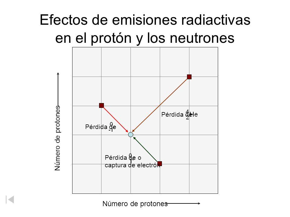 Efectos de emisiones radiactivas en el protón y los neutrones Número de protones Pérdida de Pérdida de o captura de electrón Pérdida de
