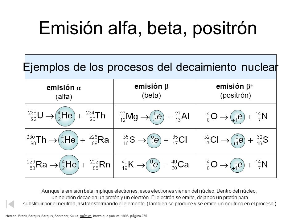Emisión alfa, beta, positrón Ejemplos de los procesos del decaimiento nuclear emisión (alfa) emisión (beta) emisión (positrón) Aunque la emisión beta