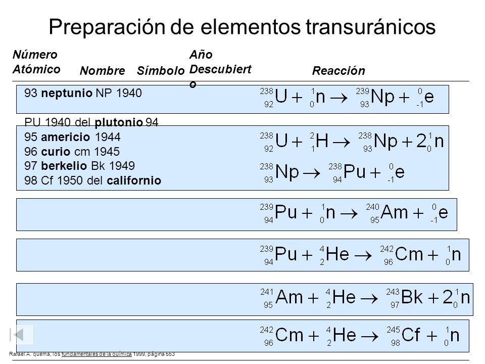 Preparación de elementos transuránicos 93 neptunio NP 1940 PU 1940 del plutonio 94 95 americio 1944 96 curio cm 1945 97 berkelio Bk 1949 98 Cf 1950 de