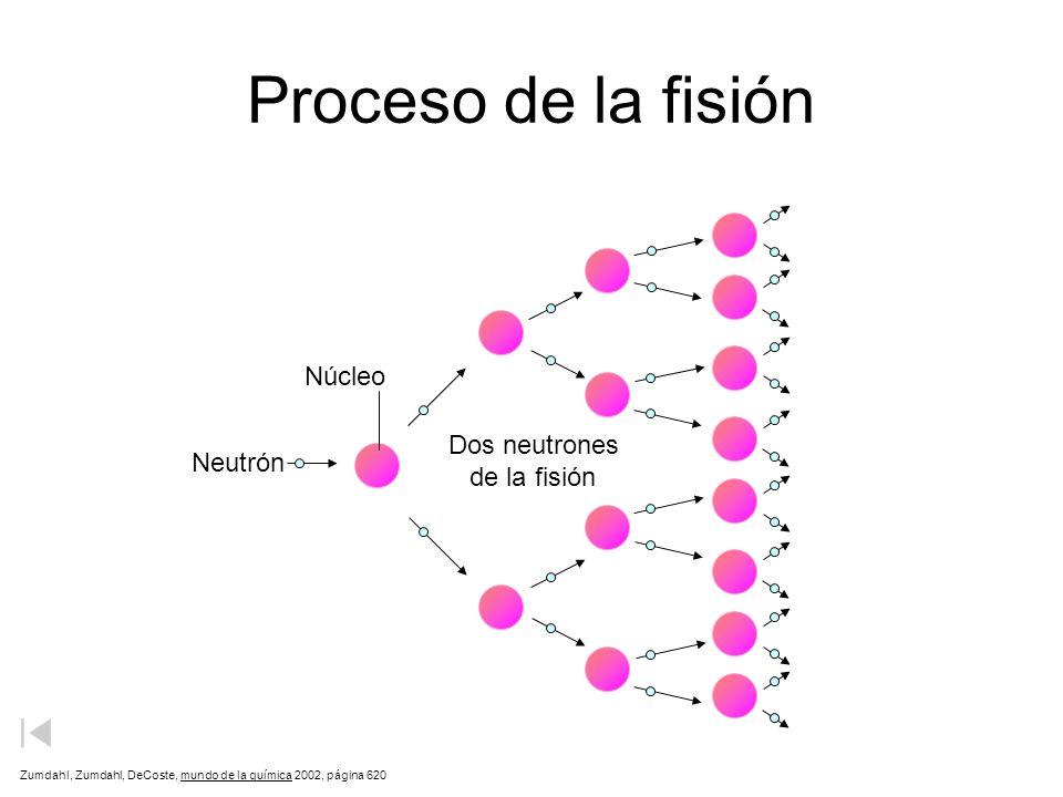 Proceso de la fisión Zumdahl, Zumdahl, DeCoste, mundo de la química 2002, página 620 Neutrón Núcleo Dos neutrones de la fisión