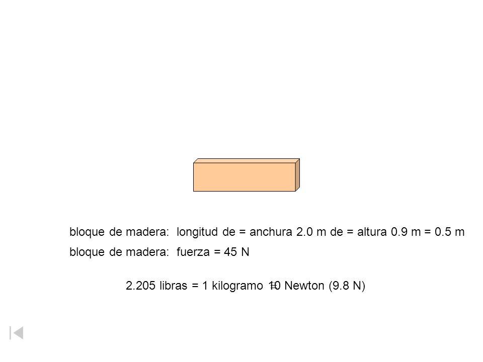 bloque de madera: longitud de = anchura 2.0 m de = altura 0.9 m = 0.5 m bloque de madera: fuerza = 45 N 2.205 libras = 1 kilogramo 10 Newton (9.8 N)