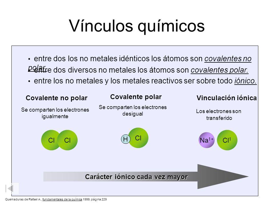 Vínculos químicos Carácter iónico cada vez mayor Vinculación covalente Se comparten los electrones igualmente Cl Vinculación covalente polar Se compar