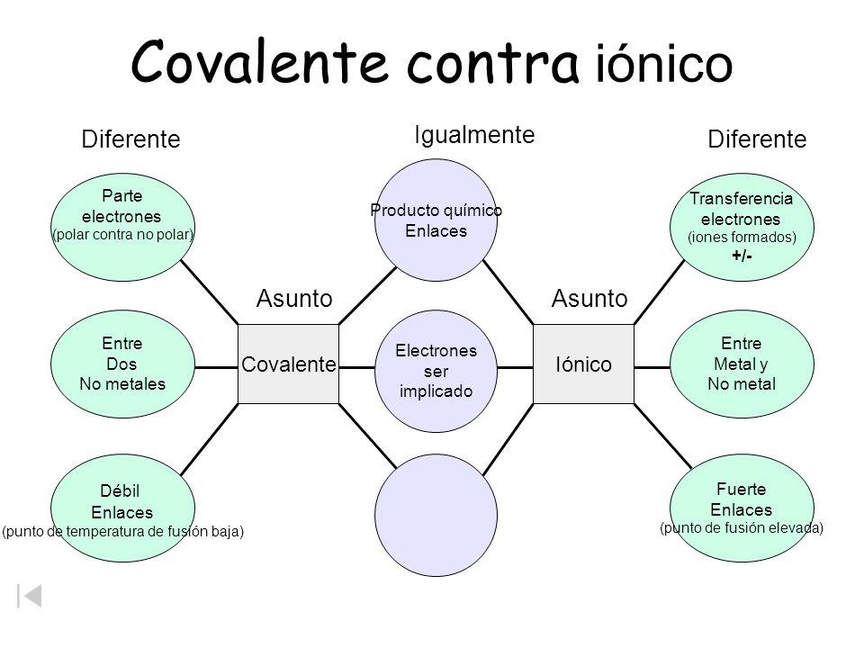 Vínculos químicos Carácter iónico cada vez mayor Covalente no polar Se comparten los electrones igualmente Cl Covalente polar Se comparten los electro
