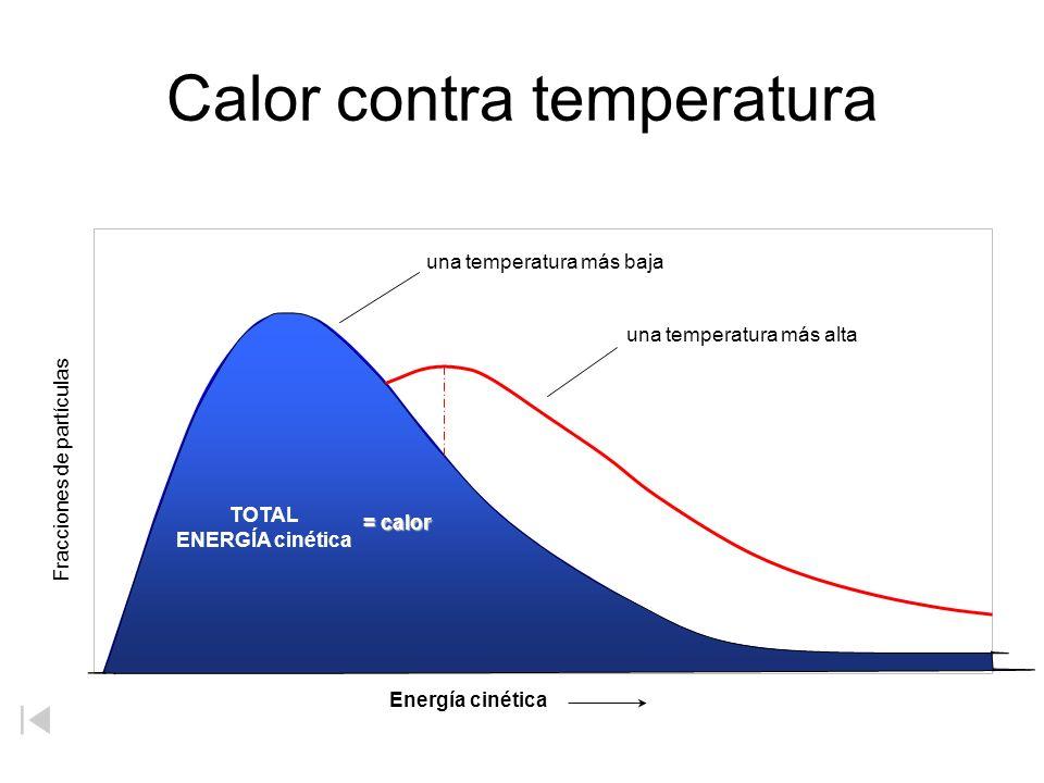 Moléculas de agua en iguales agua de la temperatura Agua (50 o C) Agua (50 o C) Zumdahl, Zumdahl, DeCoste, mundo de la química 2002, página 291