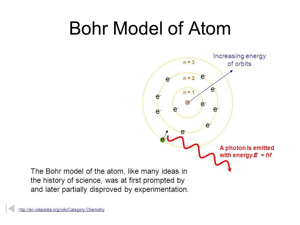 Modelo de Bohr del átomo El modelo de Bohr del átomo, al igual que en muchas de las ideas la historia de la ciencia, en la primera fue motivada por y más tarde parcialmente desmentida por la experimentación.