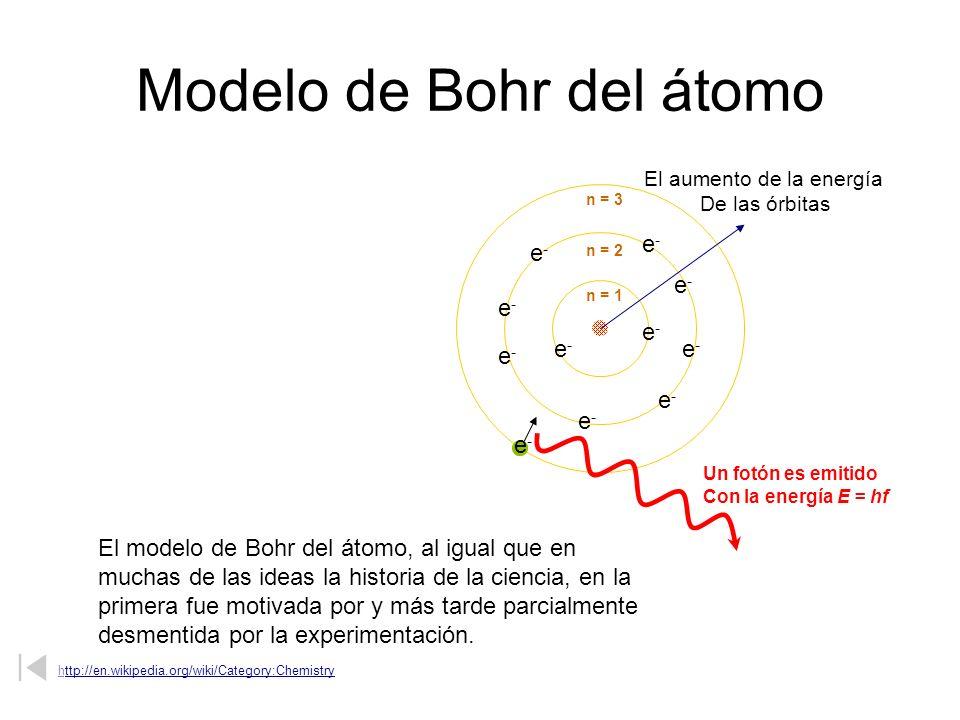 Modelo de Bohr del átomo El modelo de Bohr del átomo, al igual que en muchas de las ideas la historia de la ciencia, en la primera fue motivada por y
