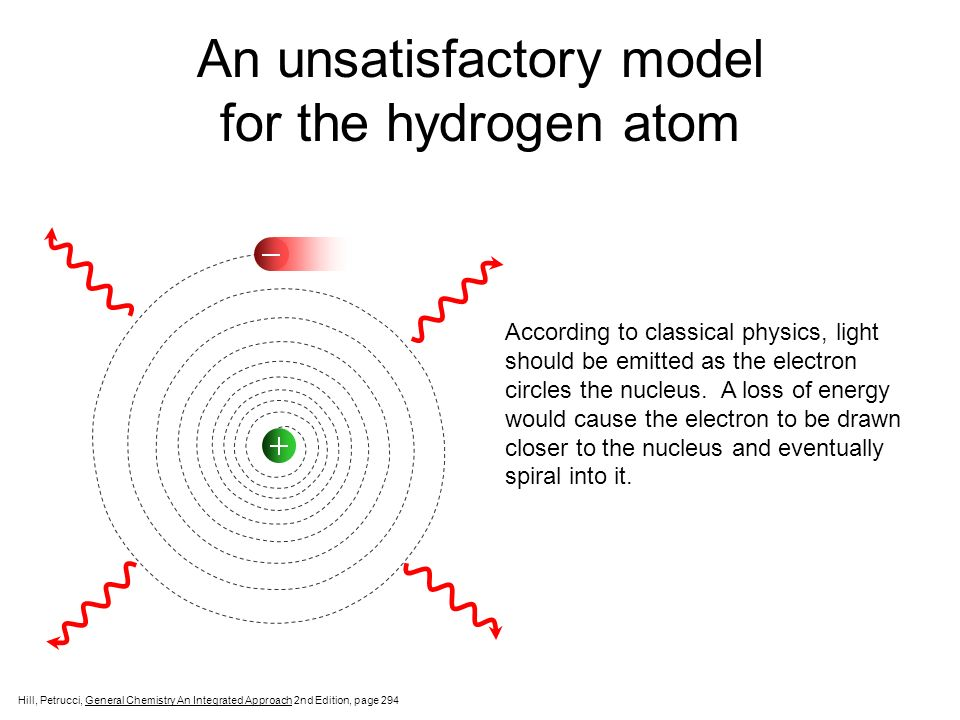 An unsatisfactory model for the hydrogen atom According to classical physics, light should be emitted as the electron circles the nucleus. A loss of e