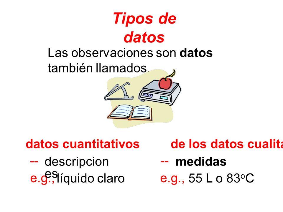 Tipos de datos Las observaciones son datos también llamados. datos cuantitativos de los datos cualitativos líquido claro -- -- e.g., e.g., descripcion