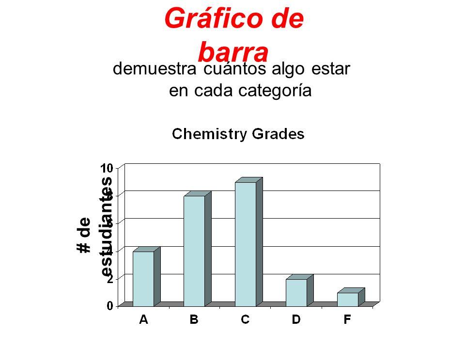Gráfico de barra demuestra cuántos algo estar en cada categoría # de estudiantes